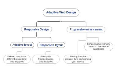 adaptive_web_design